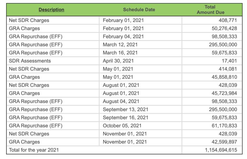 Україна має виплатити МВФ близько 1,7 млрд дол. цього року