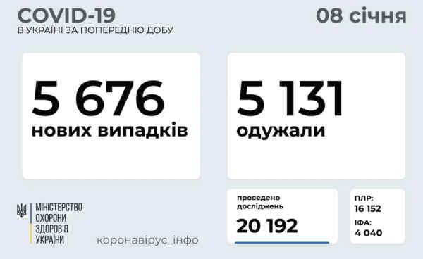 В Україні зафіксовано 5676 нових випадків коронавірусної хвороби COVID-19