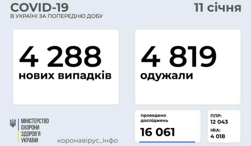 В Україні зафіксовано 4288 нових випадків коронавірусної хвороби COVID-19