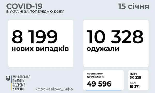 В Україні зафіксовано 8199 нових випадків коронавірусної хвороби COVID-19