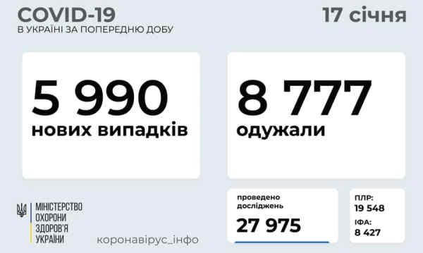 В Україні зафіксовано 5990 нових випадків коронавірусної хвороби COVID-19