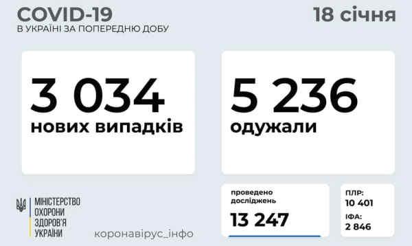 В Україні зафіксовано 3034 нових випадків коронавірусної хвороби COVID-19