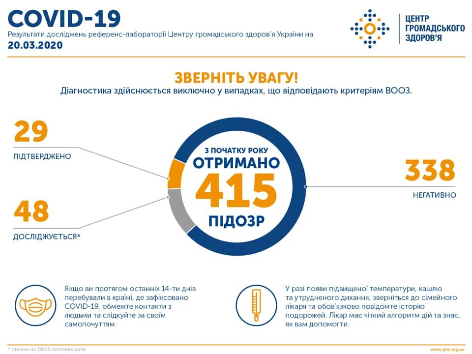 В Україні підтвердили 29 випадків коронавірусу