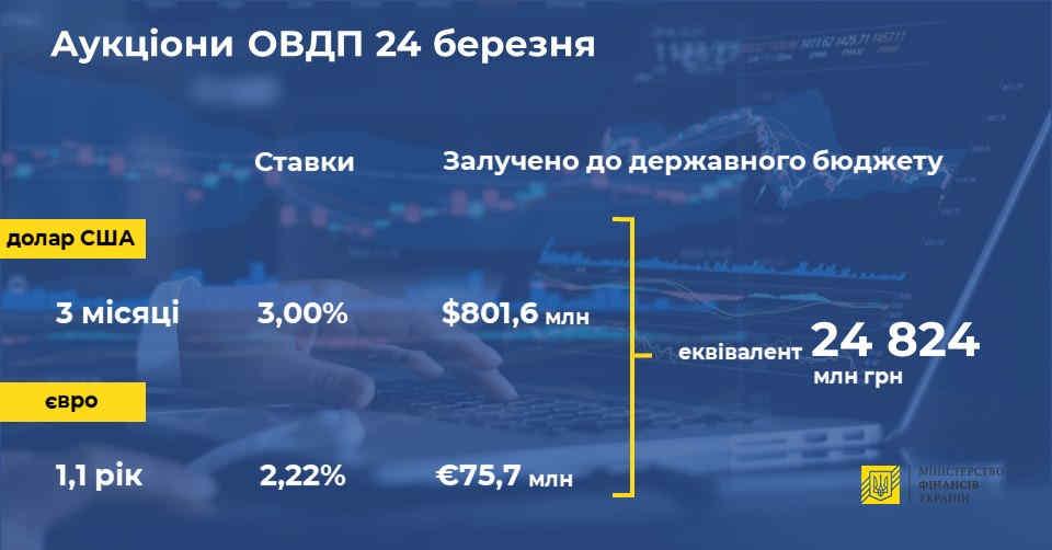 Мінфін залучив майже 25 мільярдів від продажу валютних облігацій