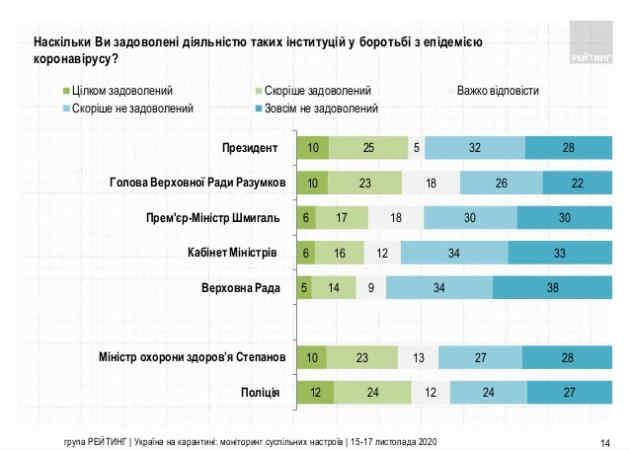 Боротьба з COVID-19: діяльністю Зеленського задоволені 35% українців