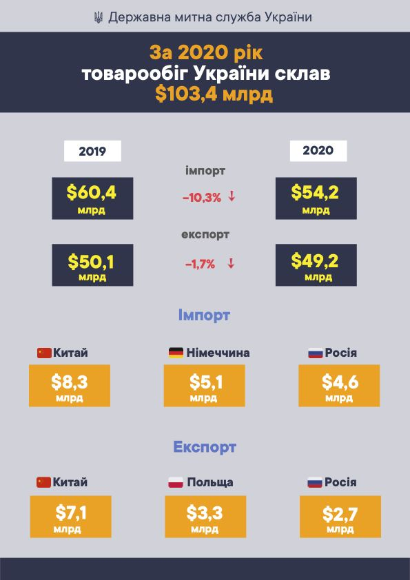 Товарообіг України у 2020 році зменшився на $7 мільярдів