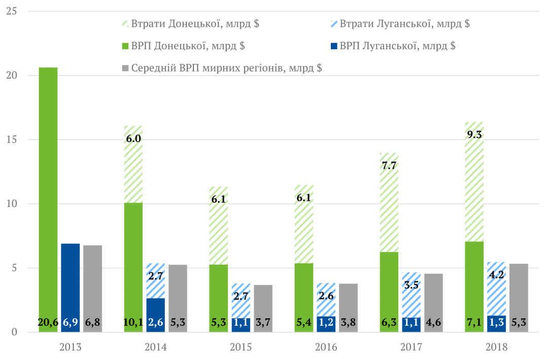 Близько 10% від ВВП: Центр економічної стратегії оцінив втрати Донбасу за п'ять років