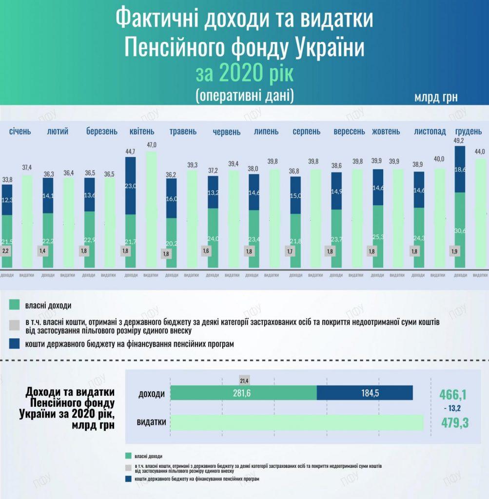 Дефіцит Пенсійного фонду перевищив 13 млрд гривень