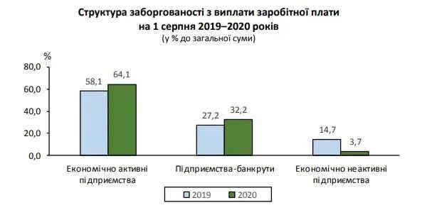 В Україні суттєво зросли борги із зарплат