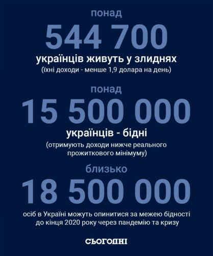 Фахівці розповіли, скільки в Україні жебраків і в кого вище ризики стати бідним