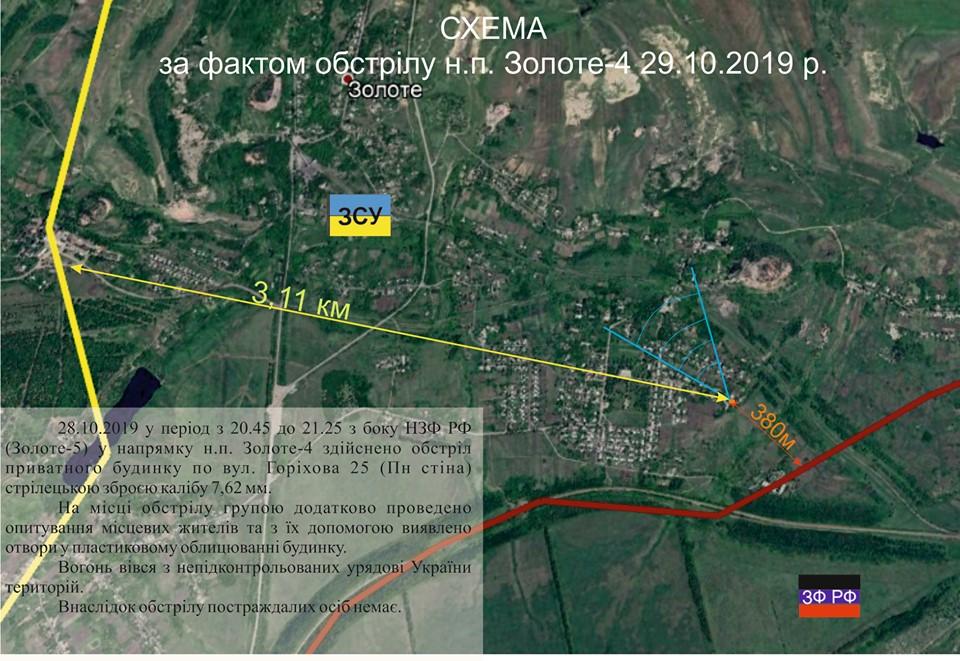 Українська сторона СЦКК повідомляє про чергові обстріли з боку збройних формувань Російської Федерації