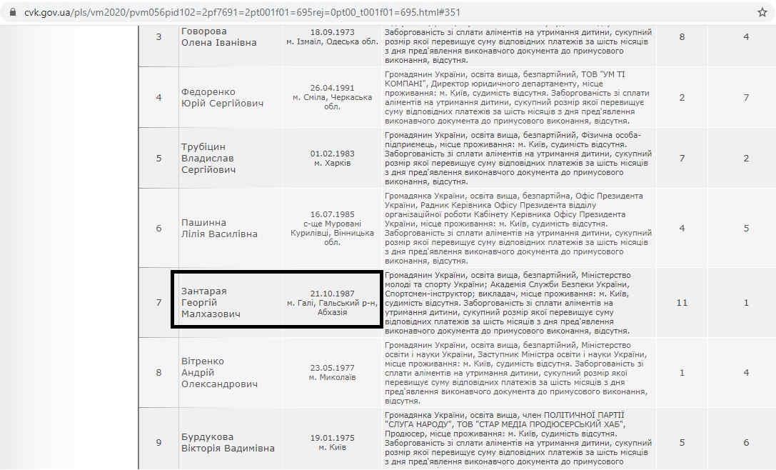 «Слуга народу» визнала незалежність Абхазії? ЦВК оприлюднила дивні дані (фото)