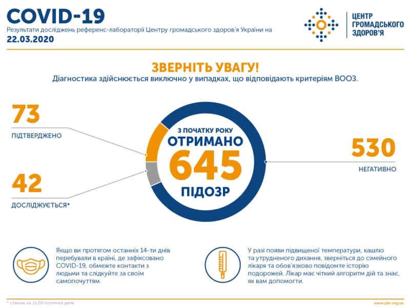 В Україні підтверджено 73 випадки захворювання коронавірусом
