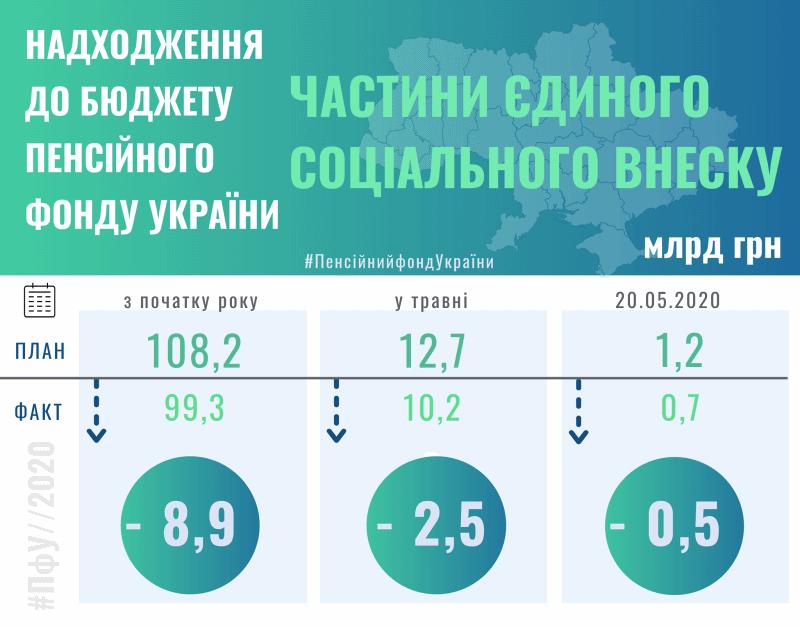 Доходи Пенсійного фонду України різко впали під час карантину