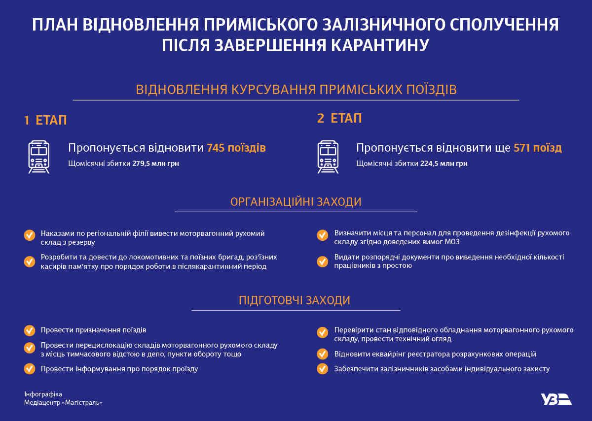 Укрзалізниця представила план відновлення приміського сполучення
