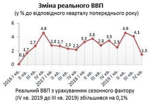 Зростання економіки України суттєво провалилося в останньому кварталі 2019 року, - Держстат