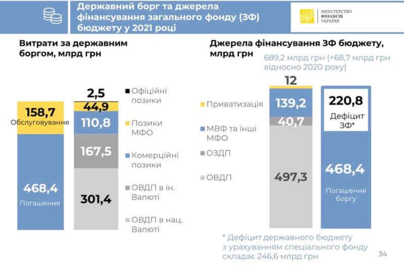 Державний борг України в 2021 році перевищить 600 мільярдів гривень
