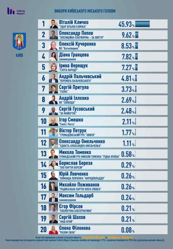 Кличко лідирує на виборах мера Києва, - екзит-пол