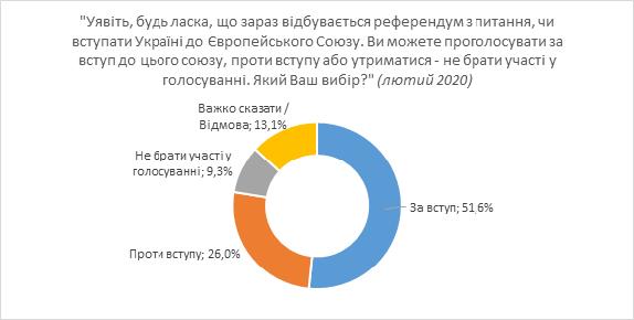 На референдумі переможуть прихильники вступу України до ЄС та НАТО