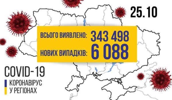 В Україні зафіксовано 6088 нових випадків коронавірусної хвороби COVID-19