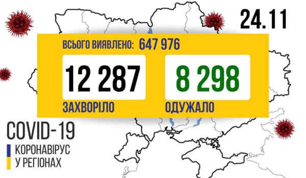 В Україні зафіксовано 12 287 нових випадків коронавірусної хвороби COVID-19