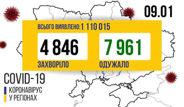 В Україні зафіксовано 4 846 нових випадків коронавірусної хвороби COVID-19