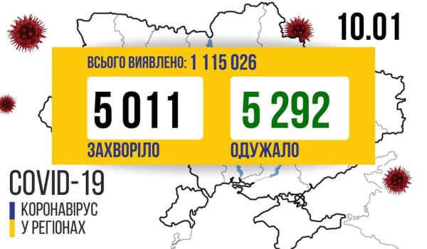 В Україні зафіксовано 5 011 нових випадків коронавірусної хвороби COVID-19