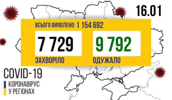 В Україні зафіксовано 7729 нових випадків коронавірусної хвороби COVID-19