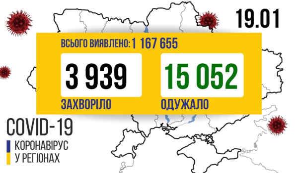 В Україні зафіксовано 3 939 нових випадків коронавірусної хвороби COVID-19