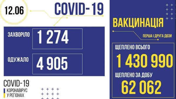 В Украине зафиксировано 1274 новых случаев коронавирусной болезни COVID-19