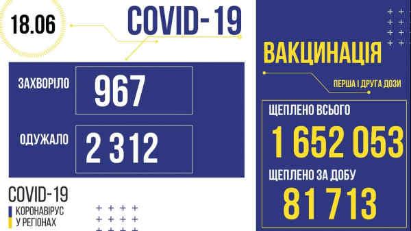 В Україні зафіксовано 967 нових випадків коронавірусної хвороби COVID-19