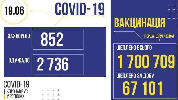 В Україні зафіксовано 852 нових випадків коронавірусної хвороби COVID-19