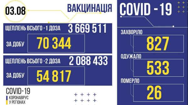 В Україні зафіксовано 827 нових випадків коронавірусної хвороби COVID-19