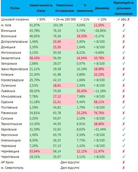 Київ і 13 областей не готові до пом'якшення карантину