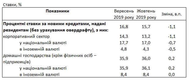 Банки зберегли кредитні ставки для населення вище 35%