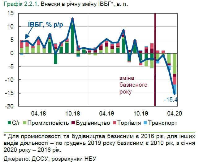 Падіння у базових галузях економіки України прискорилось більш ніж у два рази