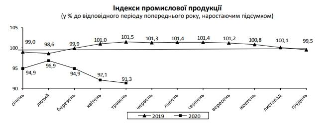 В Україні продовжує падати промвиробництво: дані Держстату