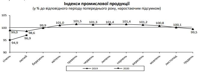 Промисловість в Україні продовжує падіння