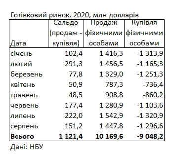 Українці продовжують більше продавати валюти, ніж купувати