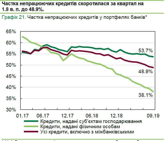 Частка непрацюючих кредитів в українських банках впала нижче 50%