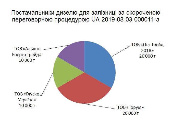Укрзалізниця закупить дизпалива на 0,5 млн грн у фірми з оточення Коломойського